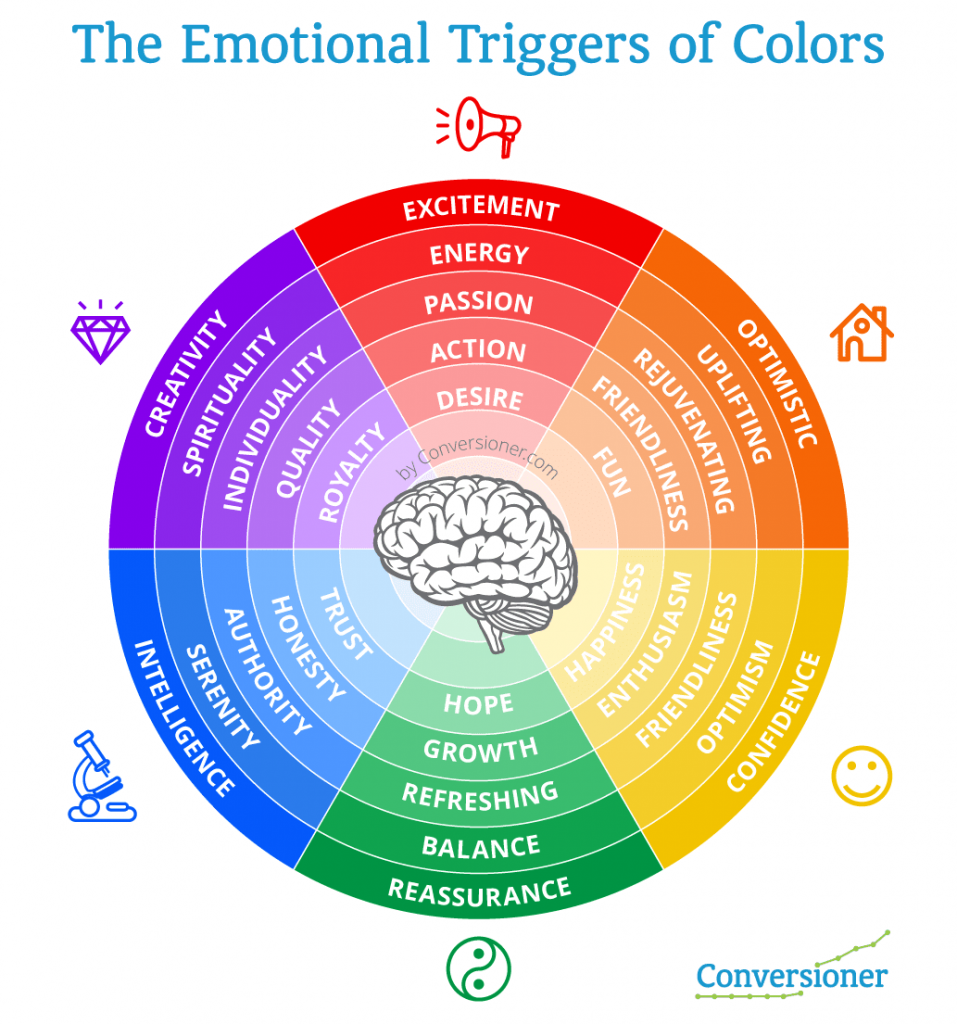 Emotions triggers of clours