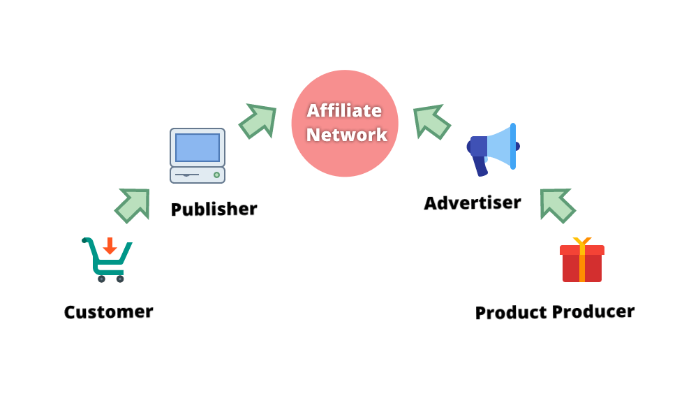 Conventional Scheme of Affiliate Marketing