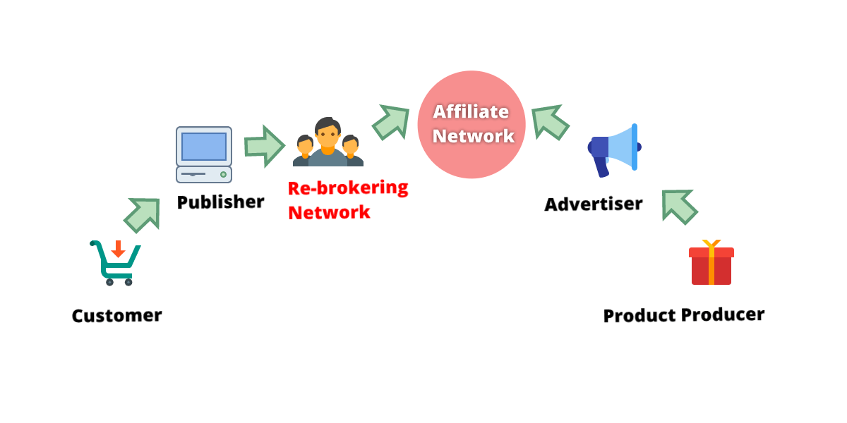 Re-brokering Affiliate Scheme