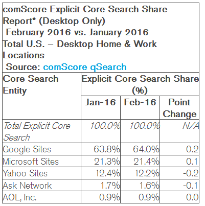 US search market shares